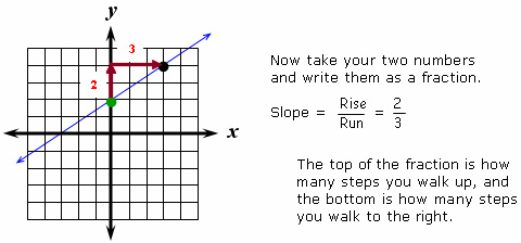Calculate slope using rise over run