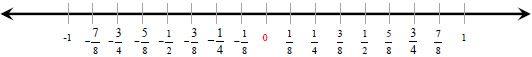 Fraction number line