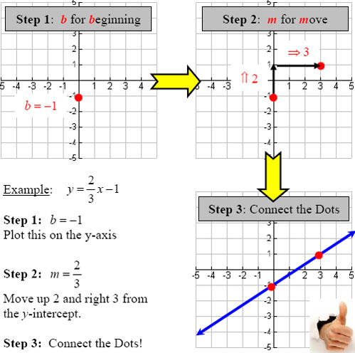 Graphing Lines With Slope Intercept