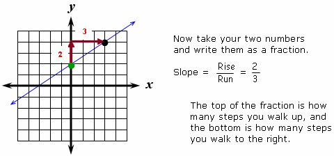 You Can Calculate Slope Quickly And Easily With These Tips