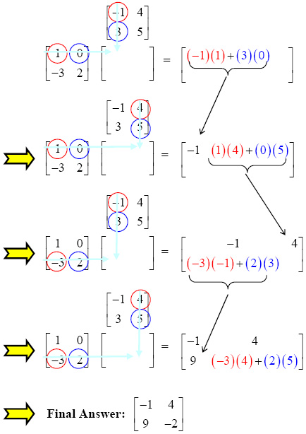 Matrix Multiplication Made Easy