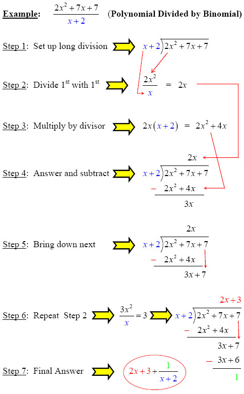 Polynomial Divided by Binomial