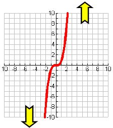 Polynomial End Behavior Down Up