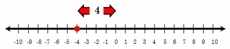 Negatie Algebra Absolute Value