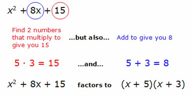 How to Factor Polynomials
